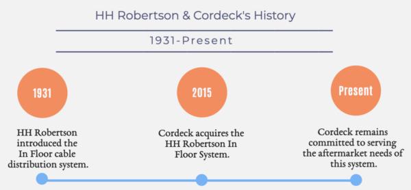 HH Robertson History